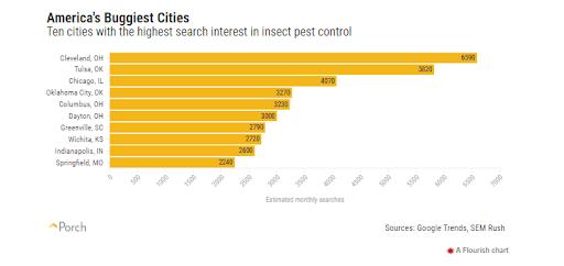 America's buggiest cities