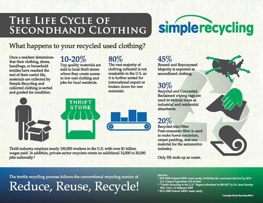 Life cycle of second hand clothing