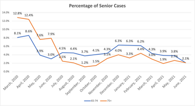 Senior Cases by Month
