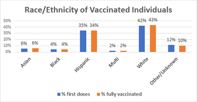 Vaccine Distribution by Race/Ethnicity