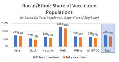 Race/Ethnicity Vaccinations by Demographic