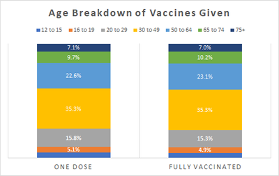 Vaccine Distribution by Age