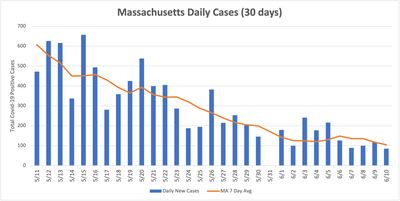 MA Daily Cases—30 Days
