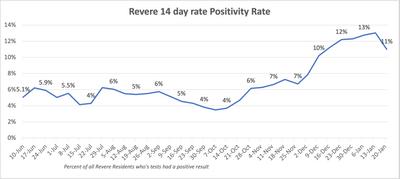 Revere Positivity%