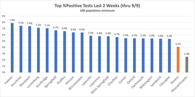 Top MA Positivity %—14 days