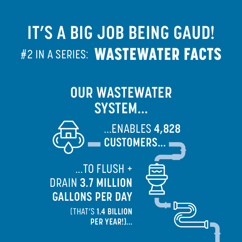 Wastewater facts banner