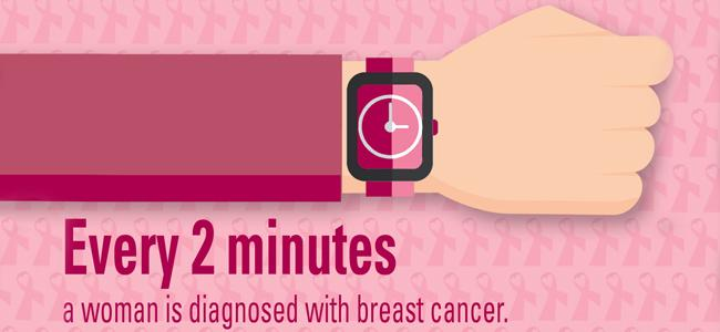 every 2 minutes a woman is diagnosed with breast cancer infographic